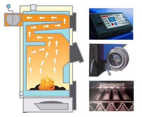 Технология сжигания