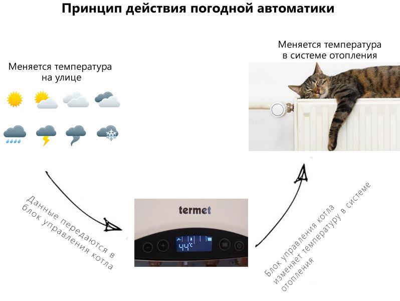 Принцип действия погодной автоматики
