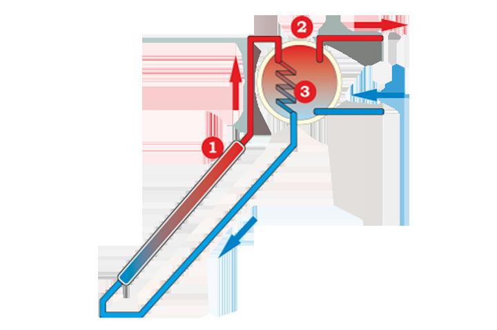 Принцип действия термосифонной солнечной системы