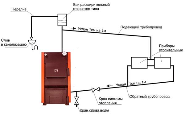 Устройство системы отопления открытого типа