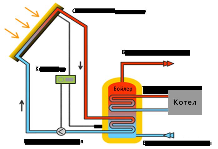 Схема солнечной системы для нагрева воды