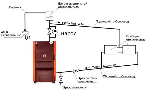 Система отопления открытого типа схема